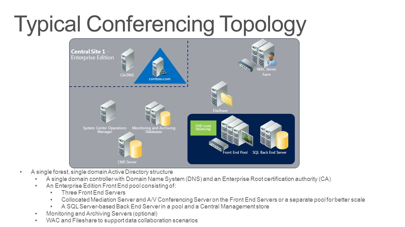 Typical Conferencing Topology