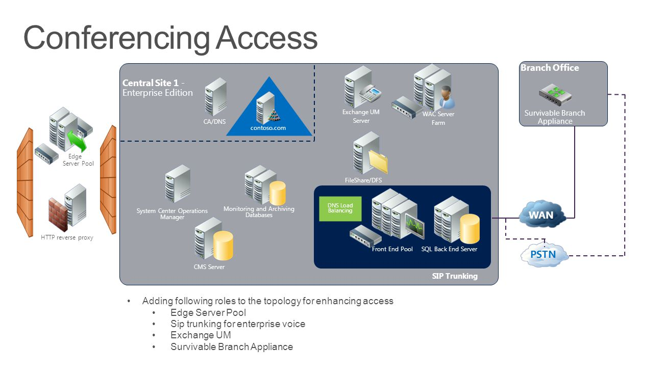 Conferencing Access WAN PSTN