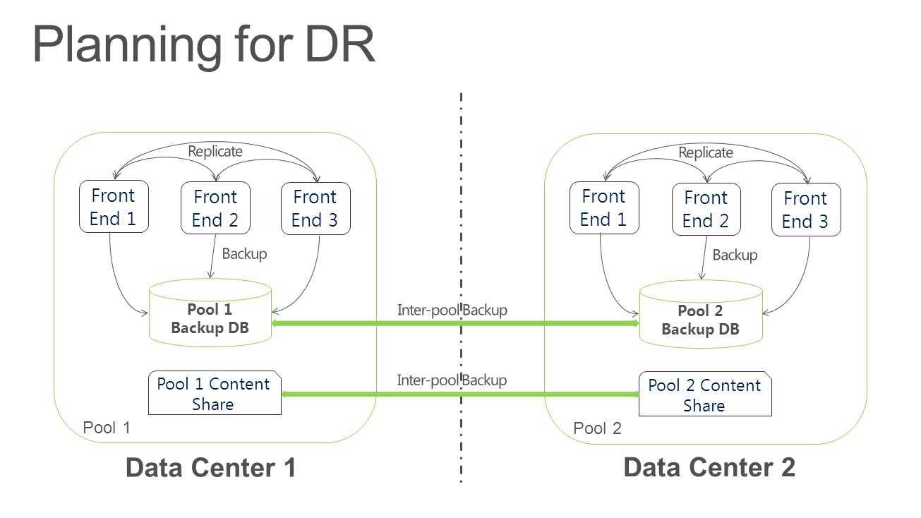 Planning for DR Data Center 1 Data Center 2 Front End 1 Front End 2