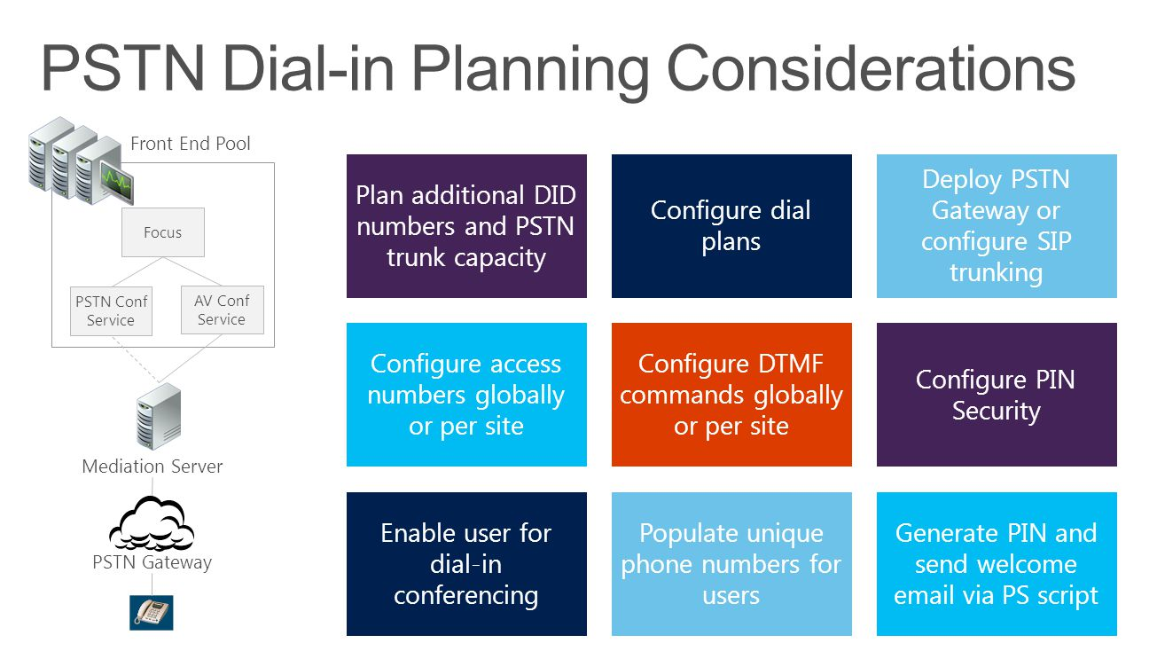 PSTN Dial-in Planning Considerations