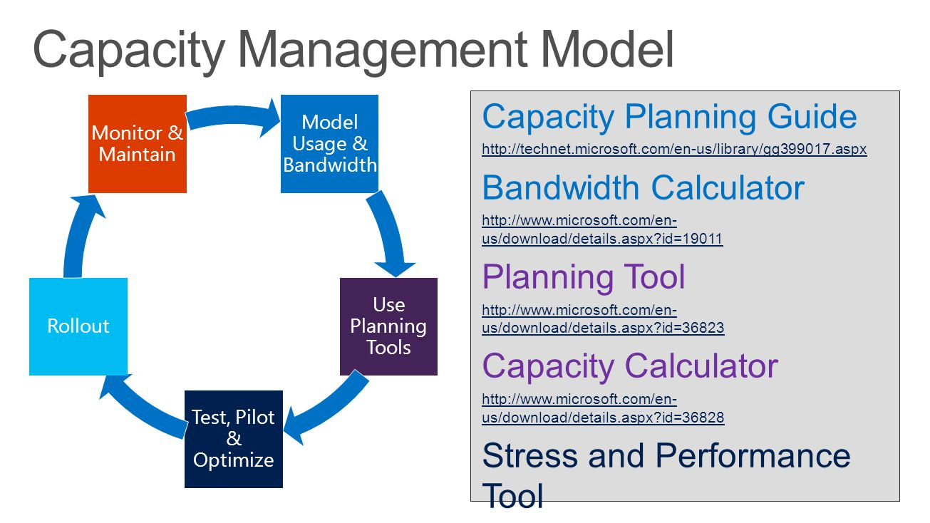 Capacity Management Model