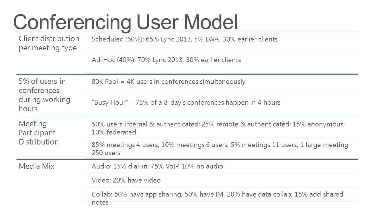 Conferencing User Model