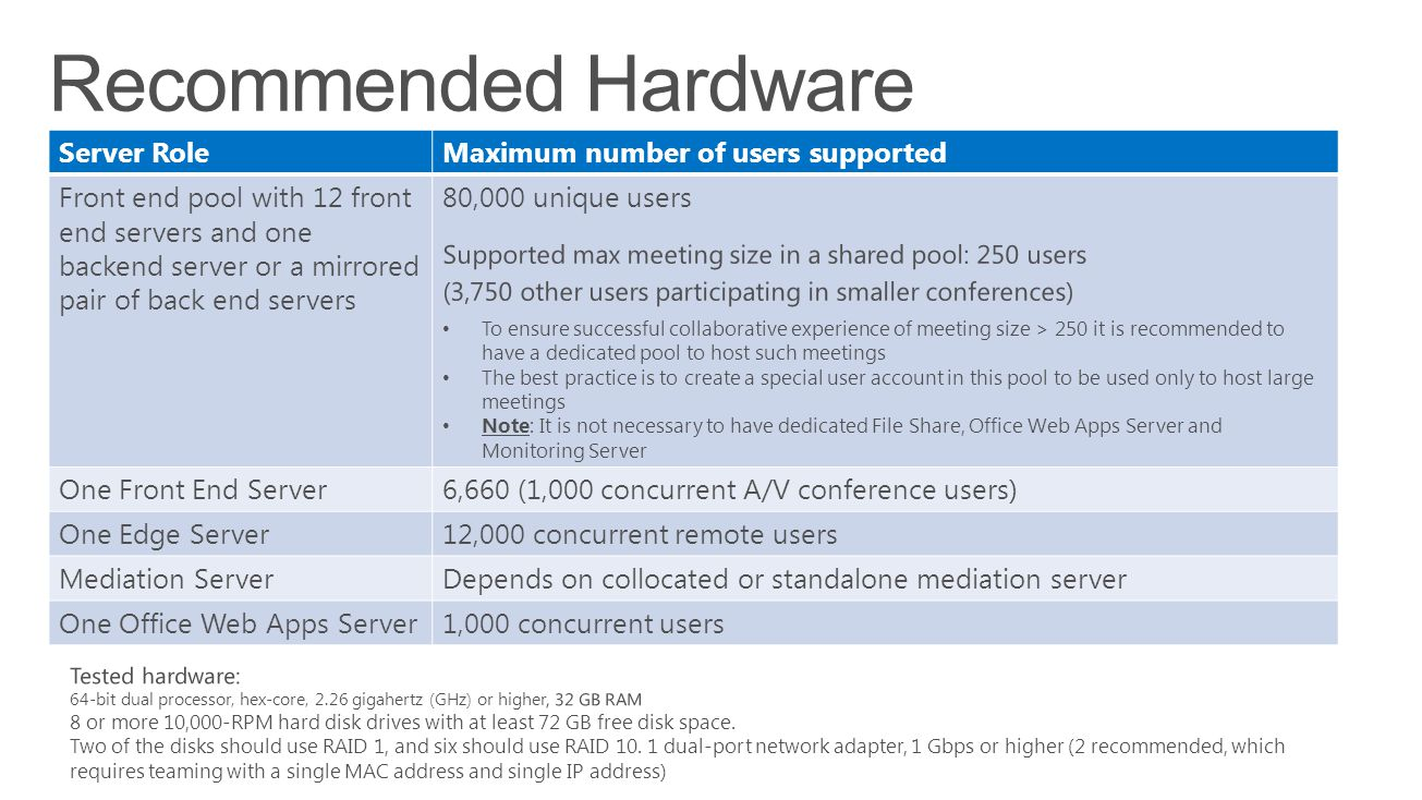 Recommended Hardware Server Role Maximum number of users supported