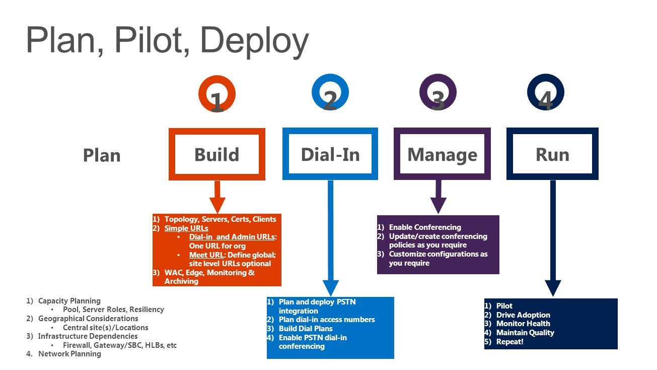 Plan, Pilot, Deploy 1 2 3 4 Plan Build Dial-In Manage Run