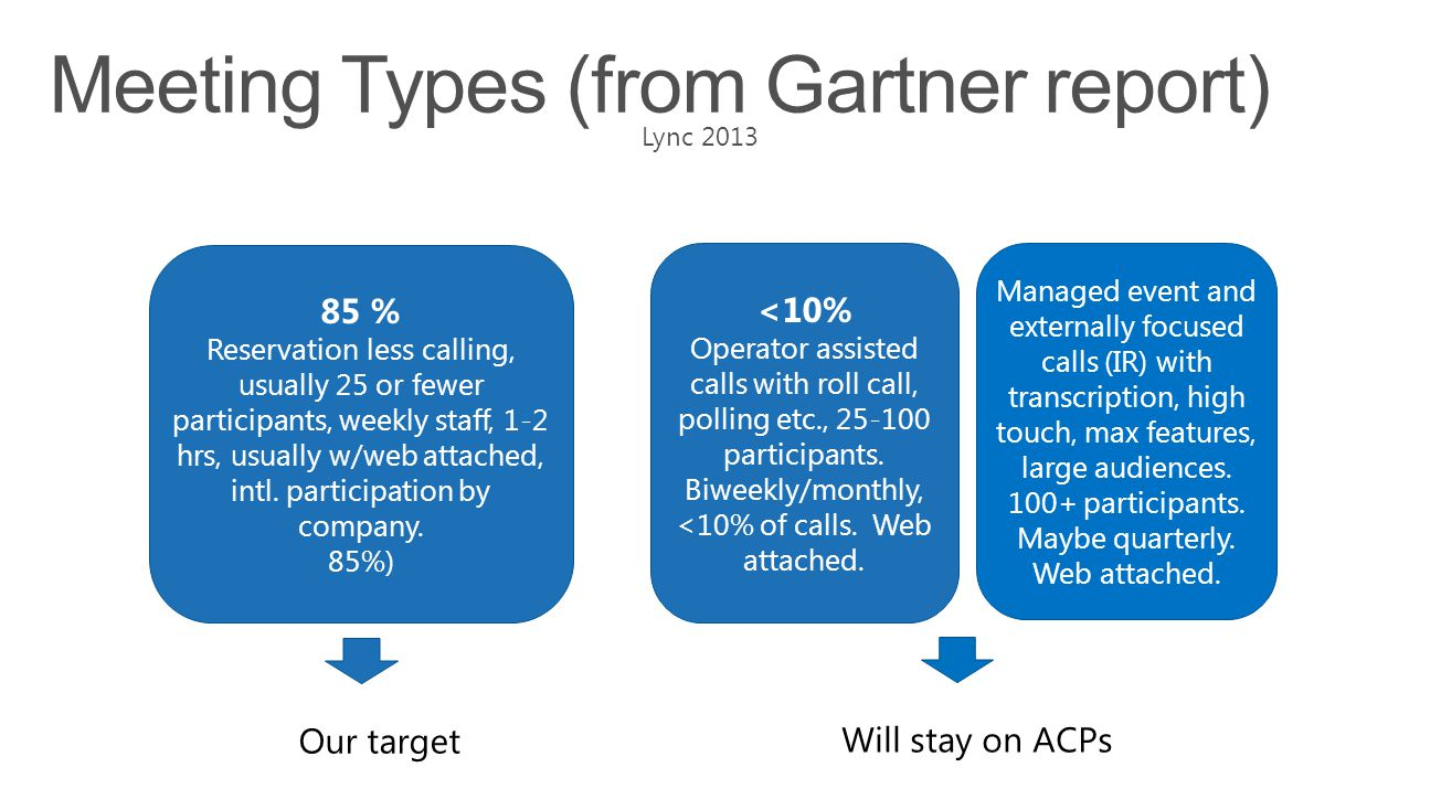 Meeting Types (from Gartner report)