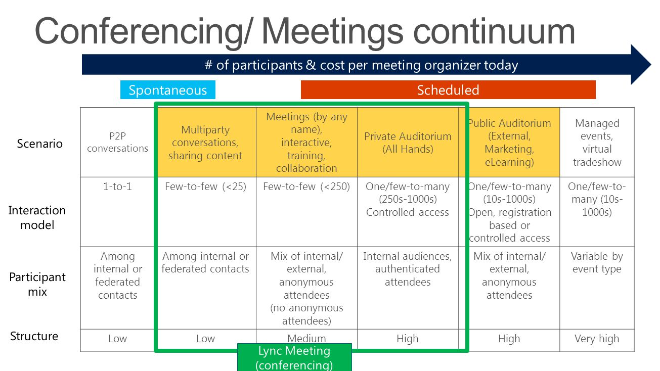 Conferencing/ Meetings continuum