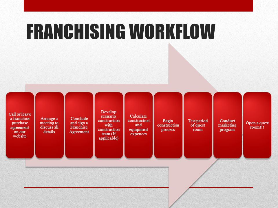 FRANCHISING WORKFLOW Call or leave a franchise purchase agreement on our website. Arrange a meeting to discuss all details.