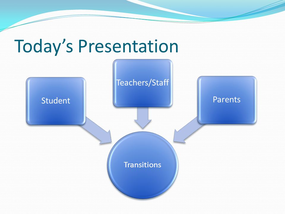 Today's Presentation Transitions Student Teachers/Staff Parents