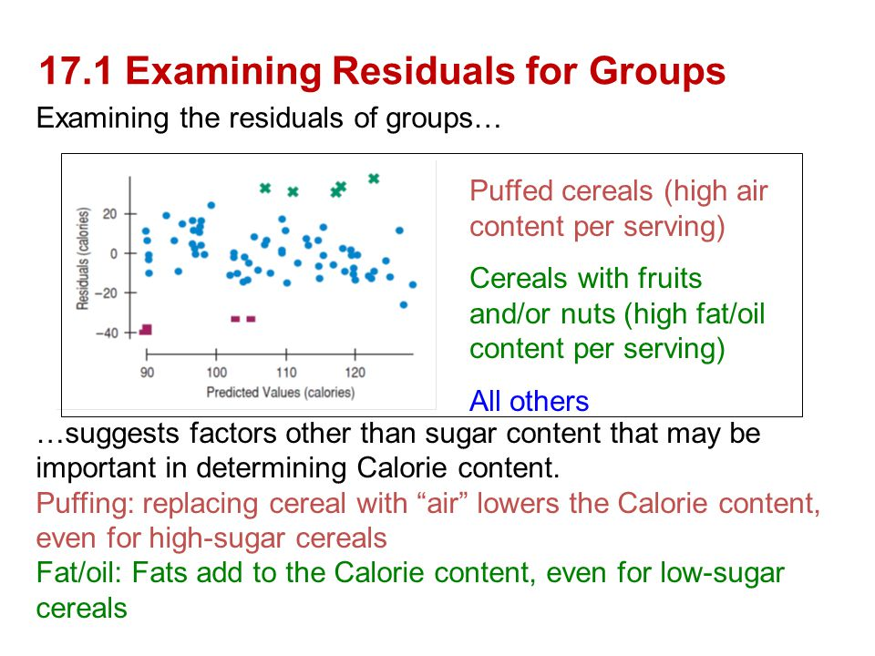 17.1 Examining Residuals for Groups