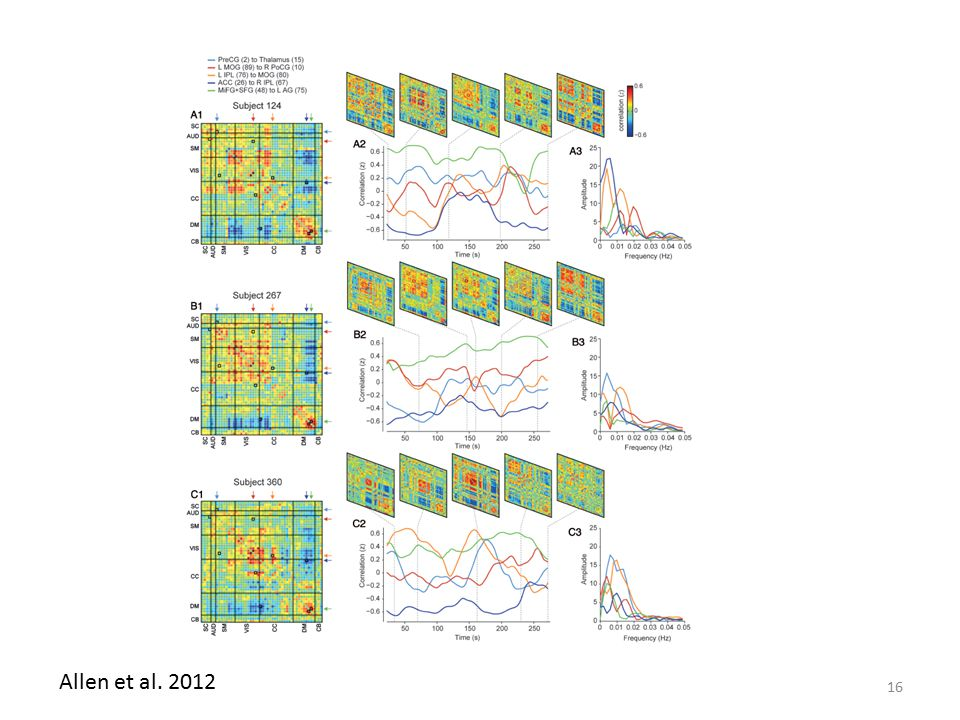 Allen et al. 2012