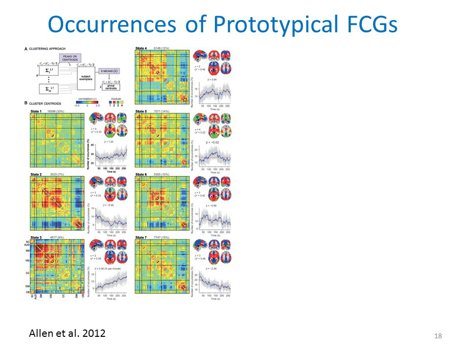 Occurrences of Prototypical FCGs