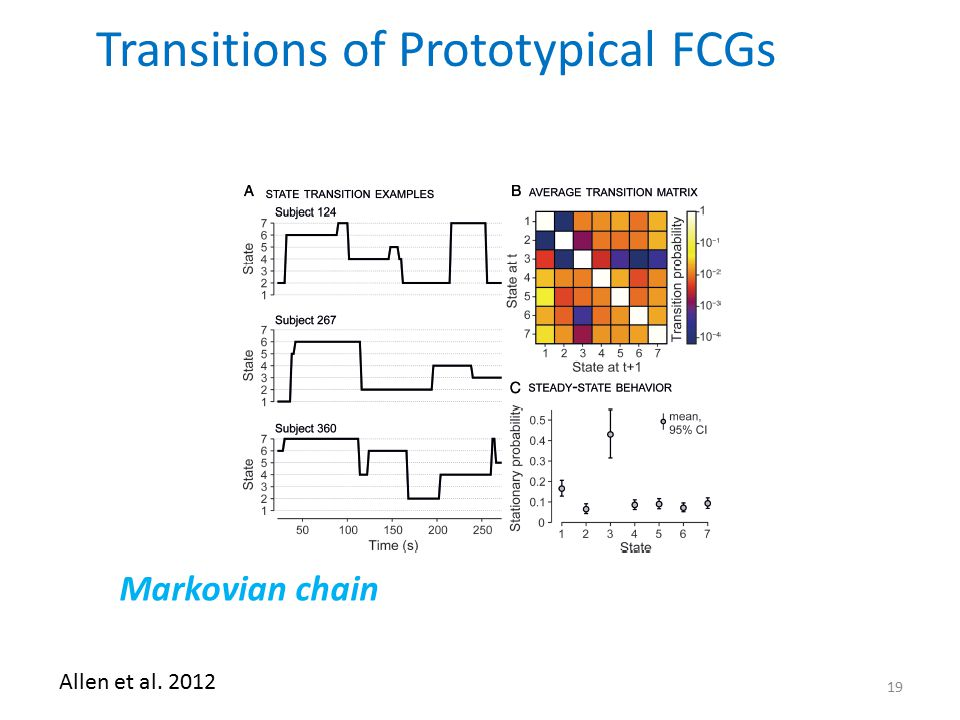 Transitions of Prototypical FCGs