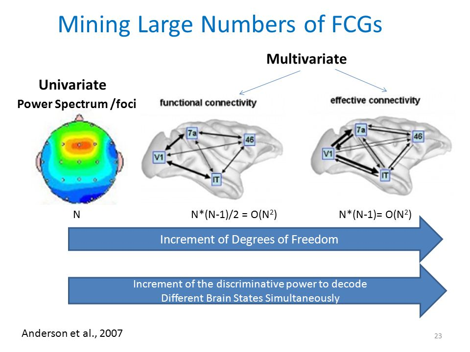 Mining Large Numbers of FCGs