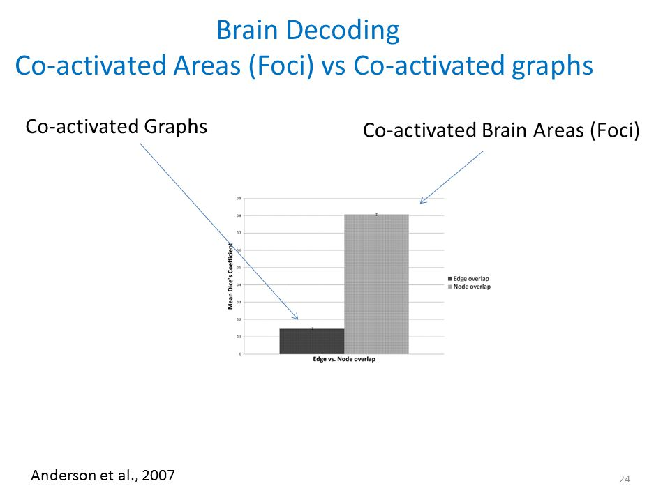 Co-activated Areas (Foci) vs Co-activated graphs