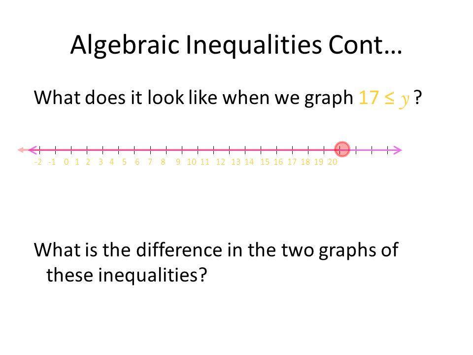 Algebraic Inequalities Cont…