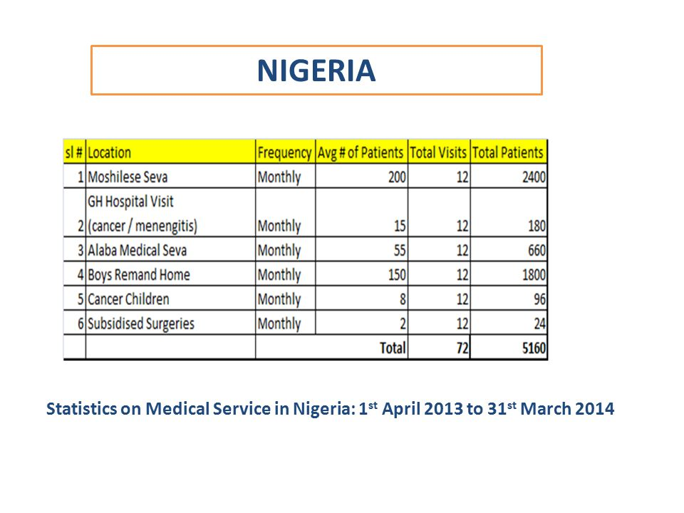 NIGERIA Statistics on Medical Service in Nigeria: 1st April 2013 to 31st March 2014
