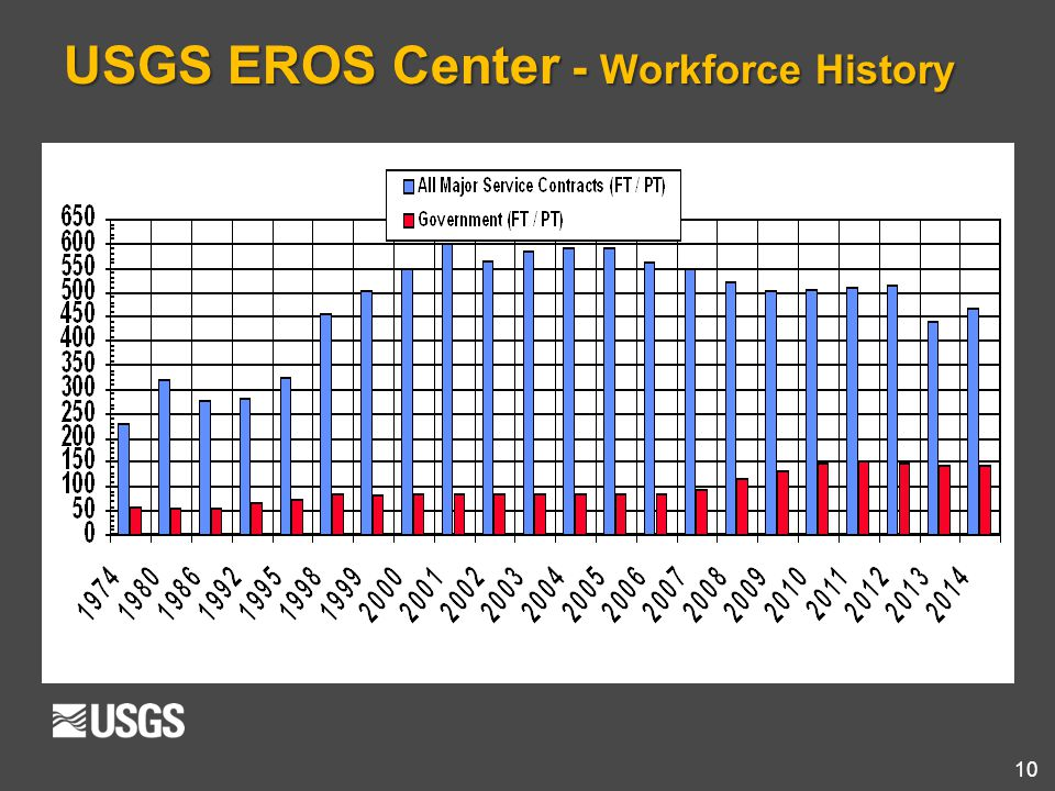 USGS EROS Center - Workforce History