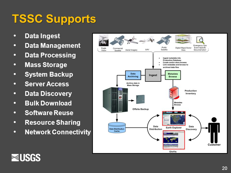 TSSC Supports Data Ingest Data Management Data Processing Mass Storage