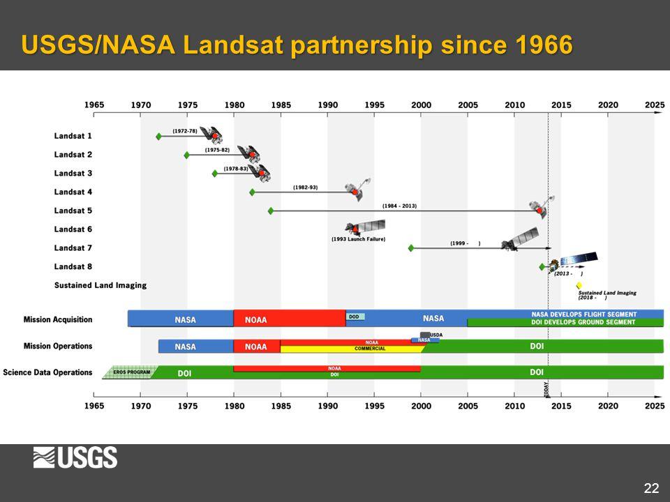 USGS/NASA Landsat partnership since 1966