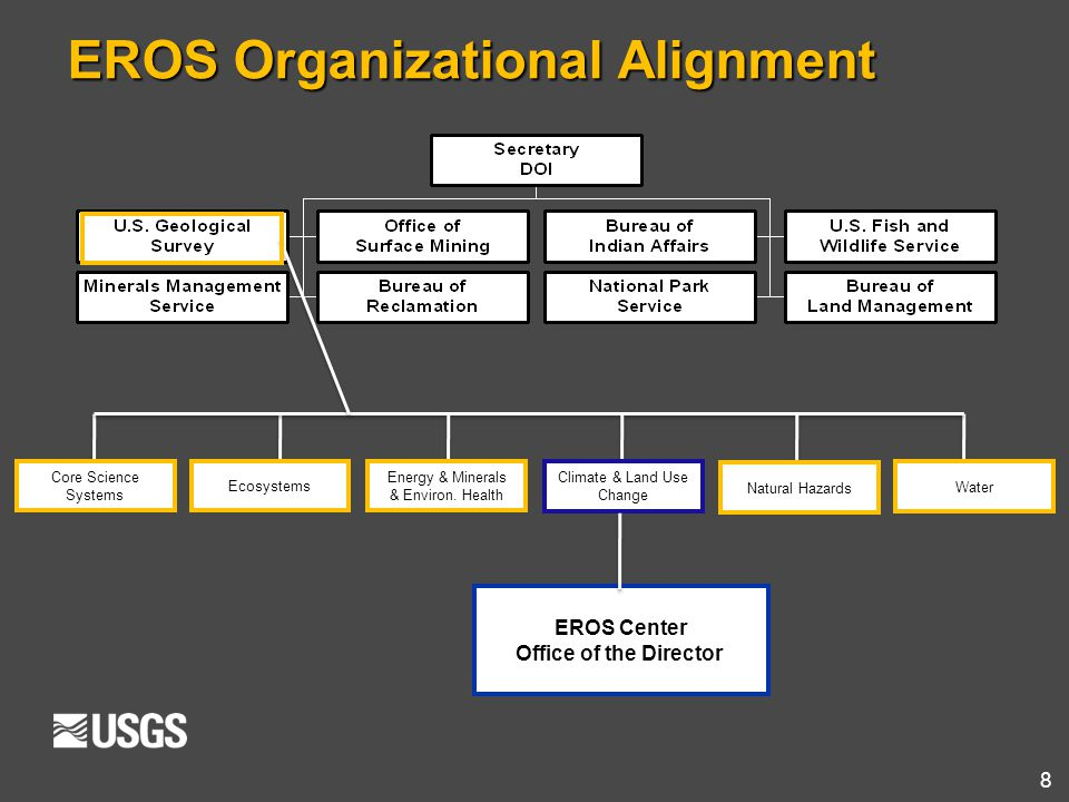 EROS Organizational Alignment
