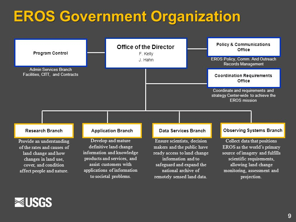 EROS Government Organization