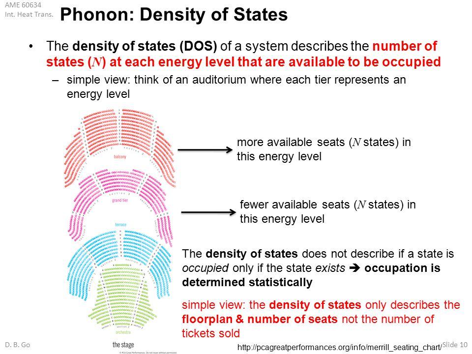 Phonon: Density of States