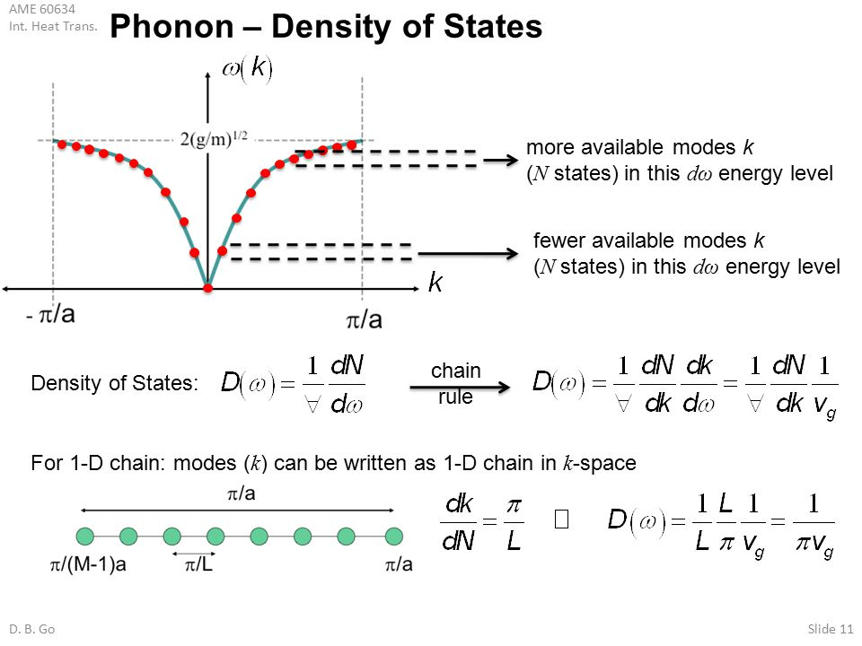 Phonon – Density of States