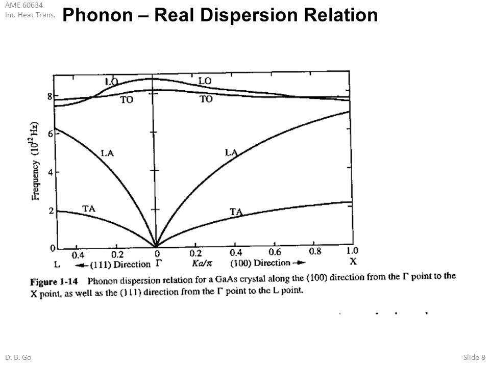 Phonon – Real Dispersion Relation