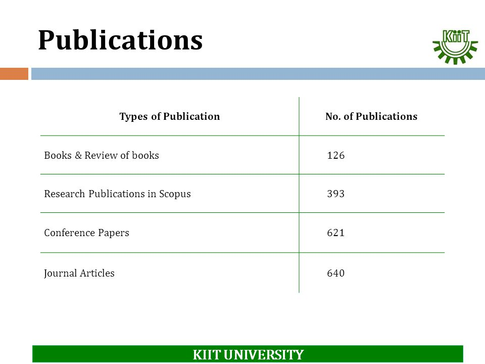 Publications KIIT UNIVERSITY Types of Publication No. of Publications