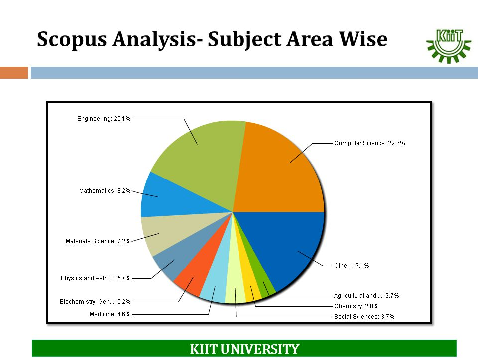 Scopus Analysis- Subject Area Wise