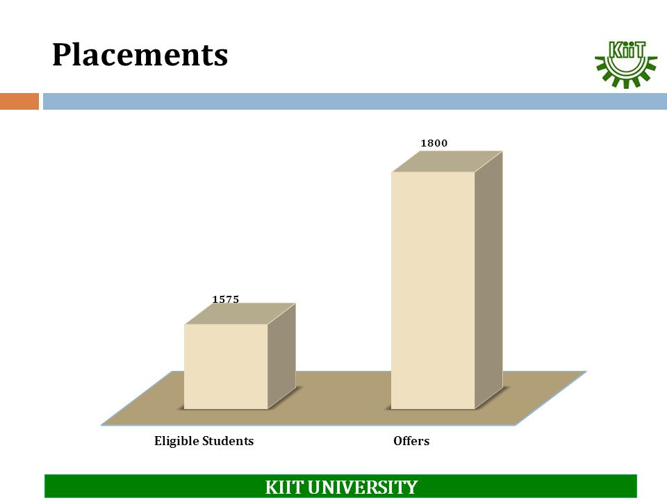 Placements KIIT UNIVERSITY