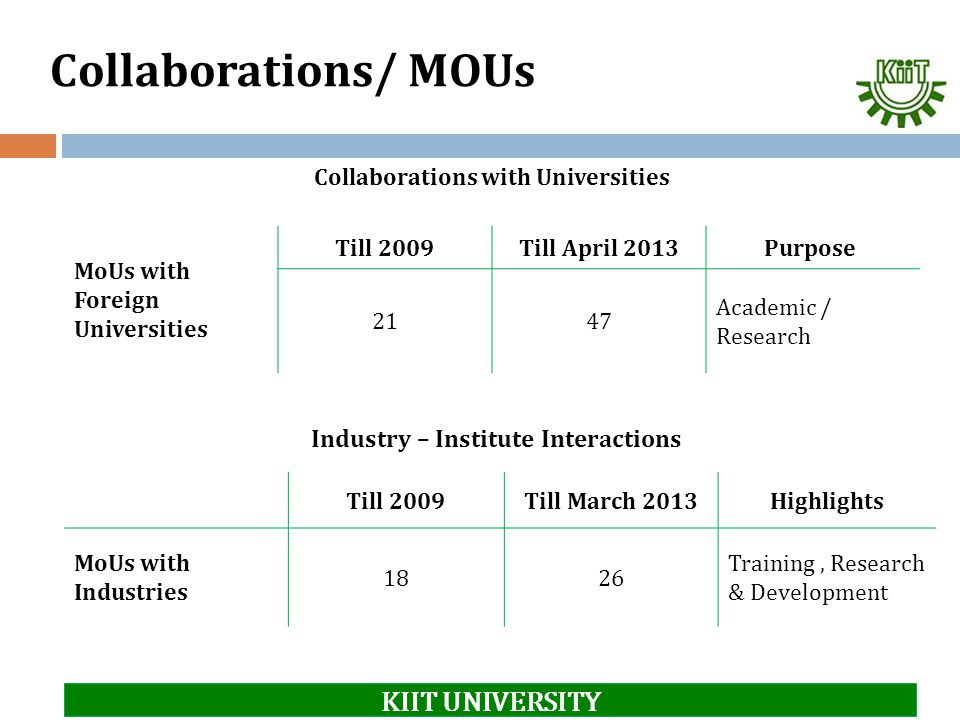 Collaborations with Universities Industry – Institute Interactions