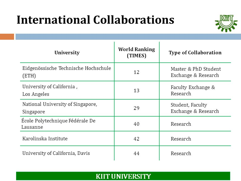 International Collaborations