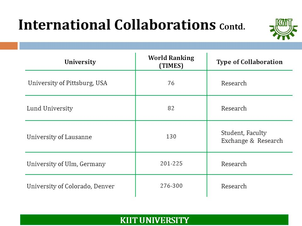 International Collaborations Contd.