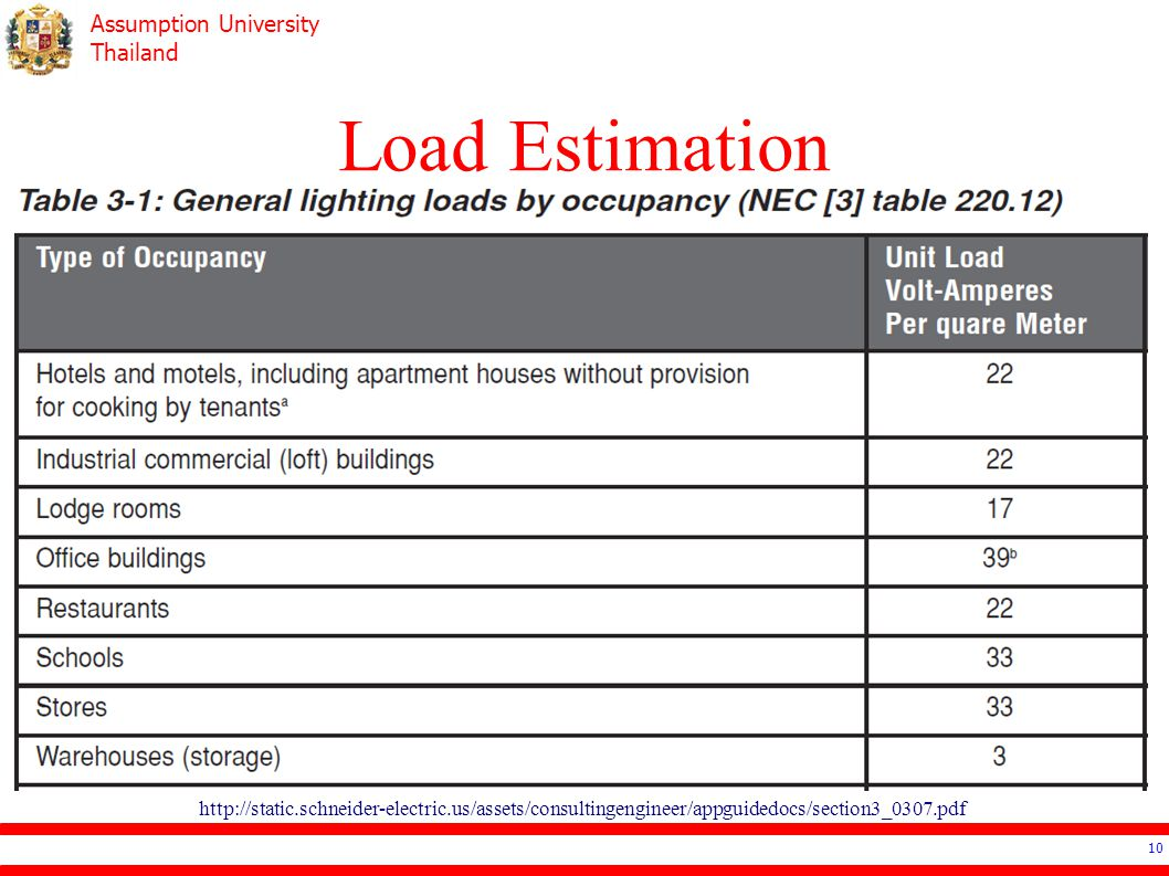 Load Estimation http://static.schneider-electric.us/assets/consultingengineer/appguidedocs/section3_0307.pdf.