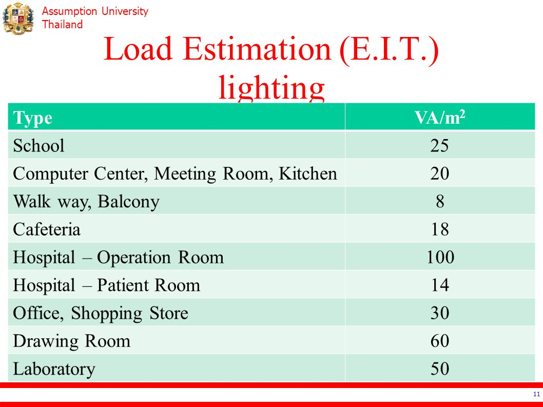 Load Estimation (E.I.T.) lighting