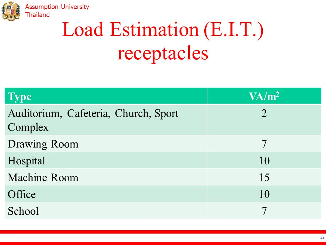 Load Estimation (E.I.T.) receptacles