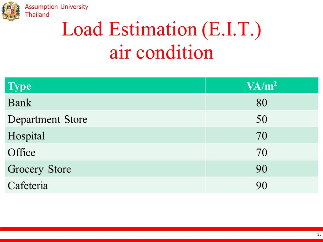 Load Estimation (E.I.T.) air condition