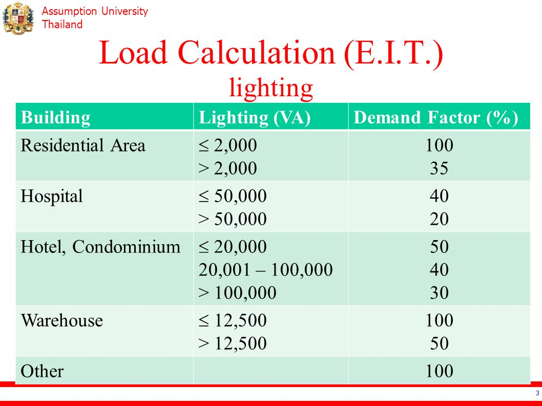 Load Calculation (E.I.T.) lighting