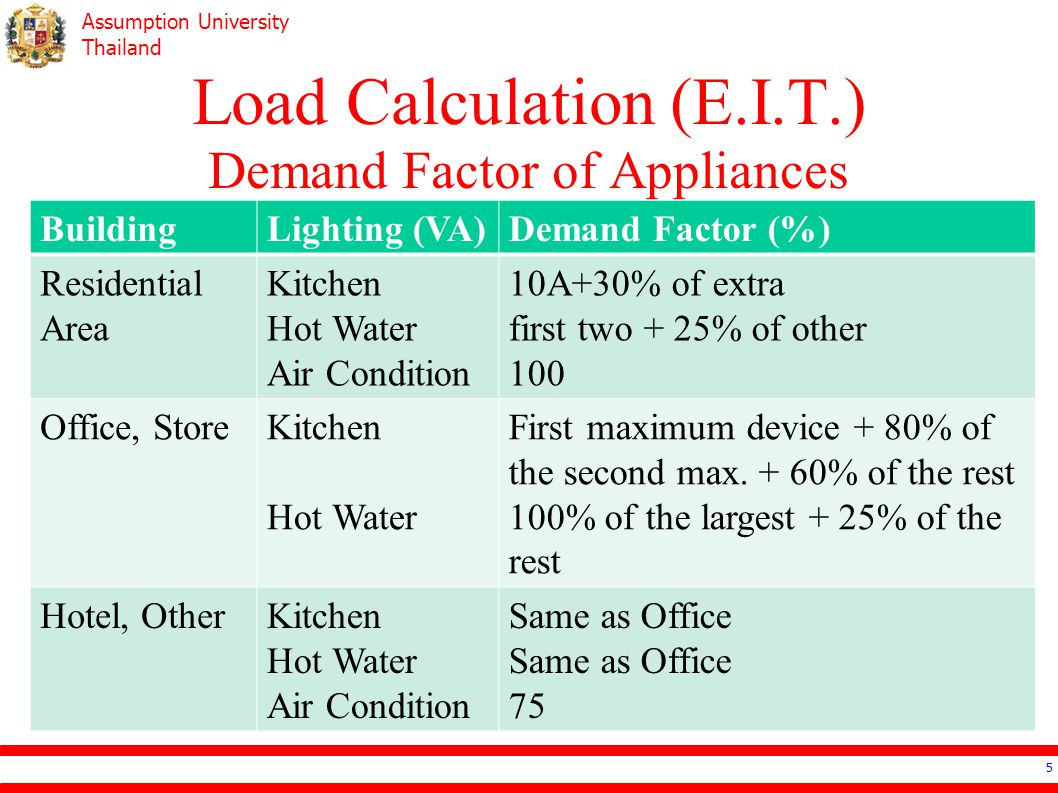 Load Calculation (E.I.T.) Demand Factor of Appliances