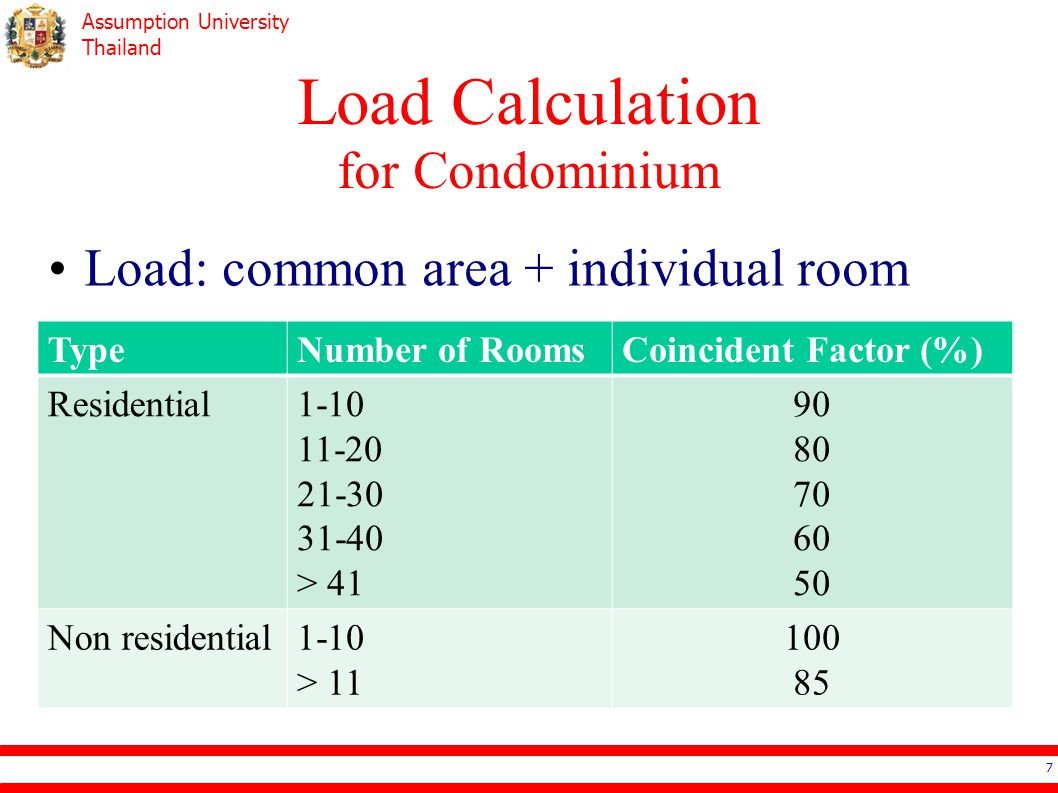 Load Calculation for Condominium