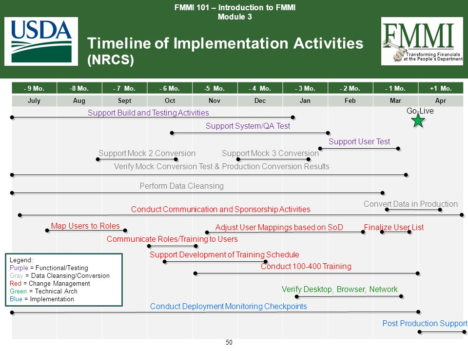 Timeline of Implementation Activities (NRCS)