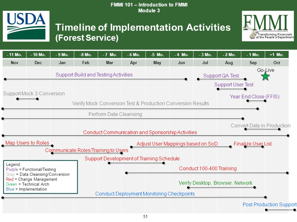 Timeline of Implementation Activities (Forest Service)