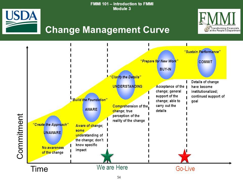Change Management Curve