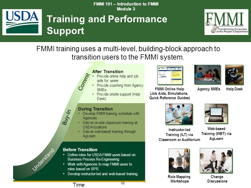 Training and Performance Support