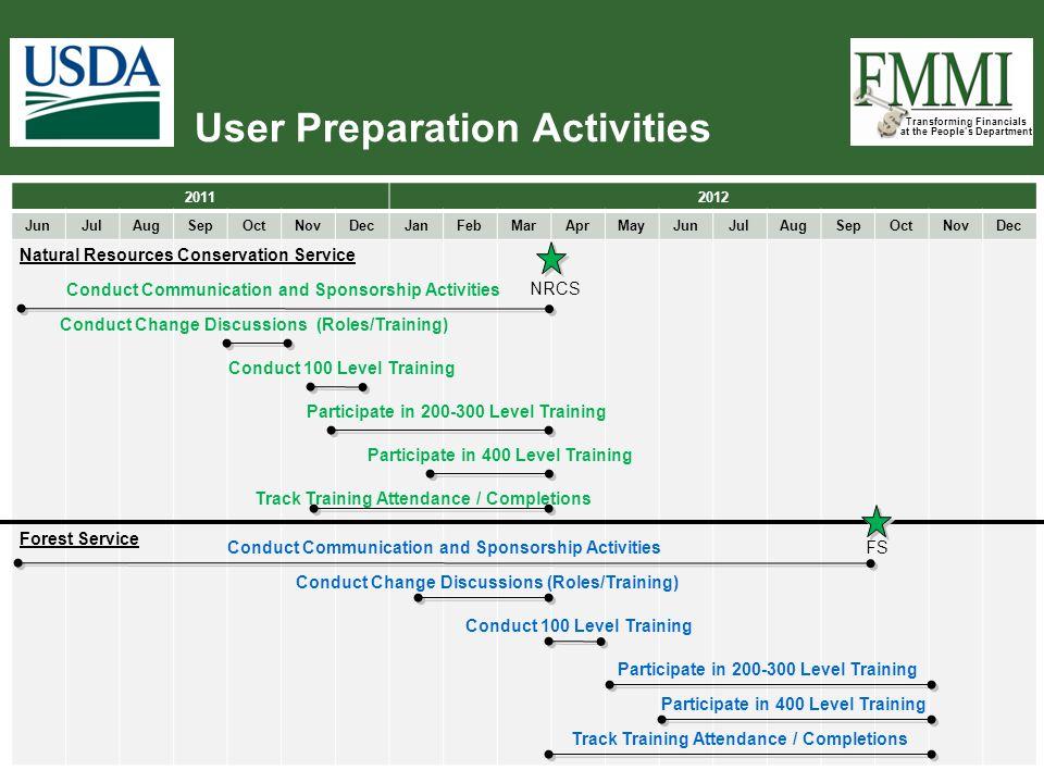 User Preparation Activities