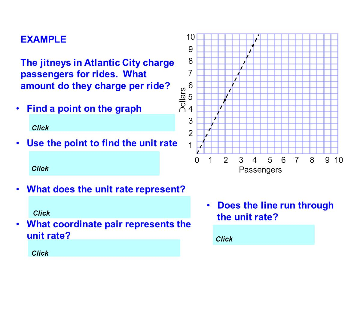 Find a point on the graph (2, 4.5) Use the point to find the unit rate