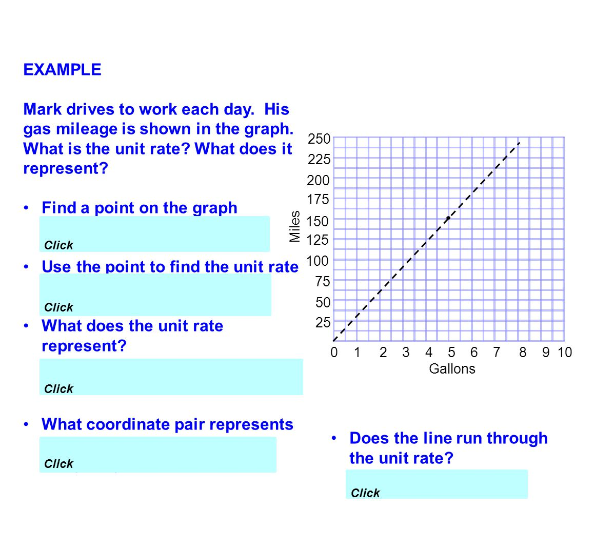 Find a point on the graph (5, 150) Use the point to find the unit rate