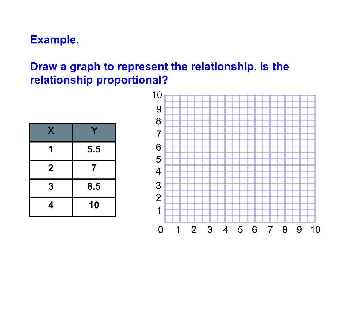 Example. Draw a graph to represent the relationship. Is the relationship proportional 10. 9. 8.