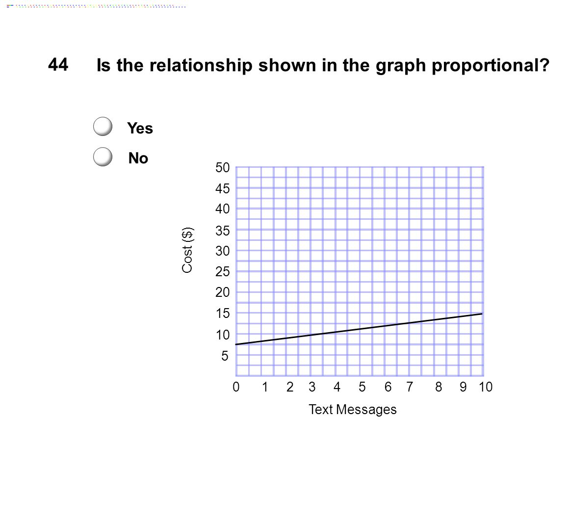 Is the relationship shown in the graph proportional